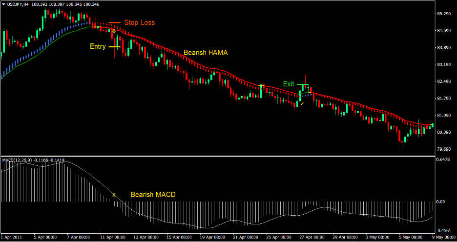 MACD HAMA Cross Forex Trading Strategy 4