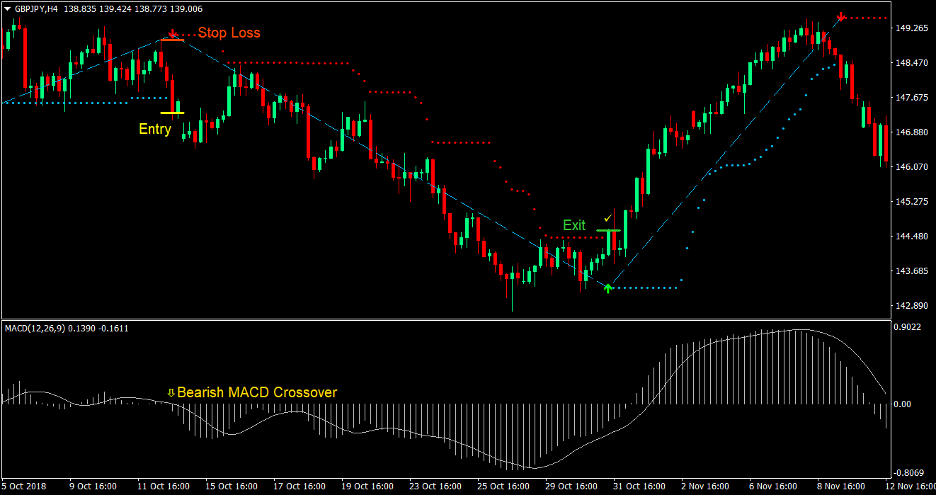 MACD Magic Trend Forex Trading Strategie 4