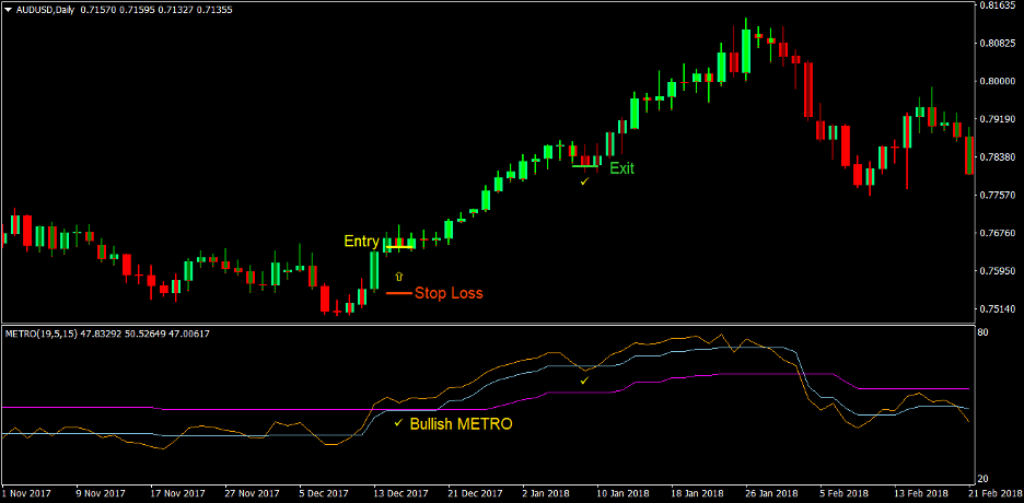 Metro Trend Forex Trading Strategy 2