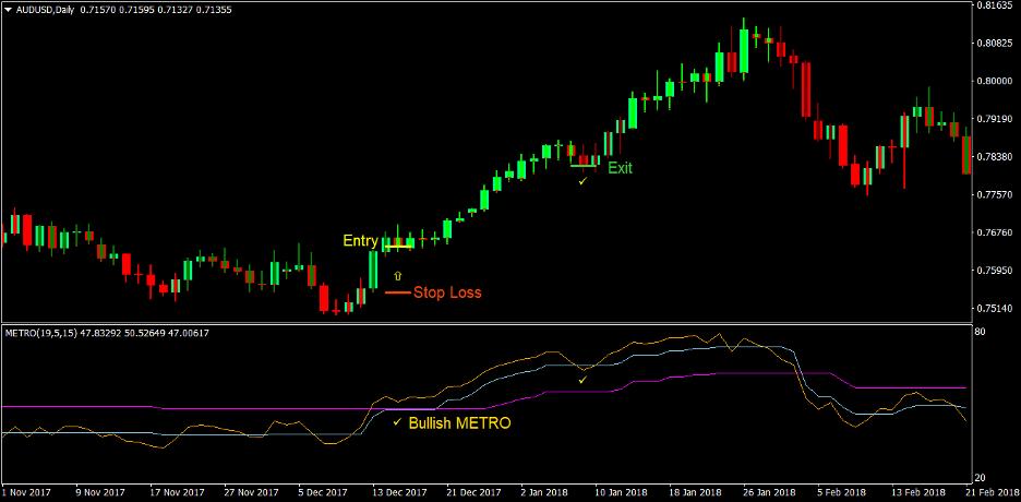 Metro Trend Forex Trading Strategi 2