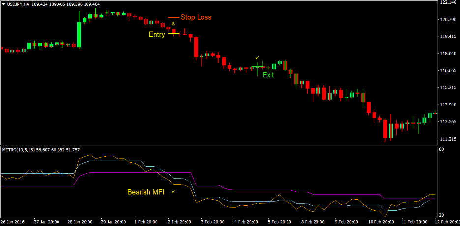 Metro Trend Forex Trading Strategy 3