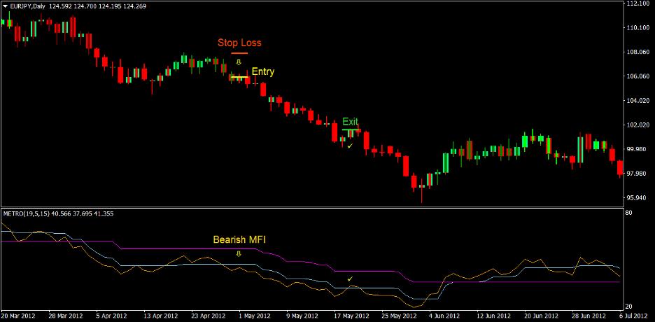 Metro Trend Forex Trading Strategi 4