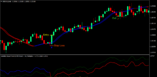 Momentum Hyper Trend Forex Trading Strategy 1