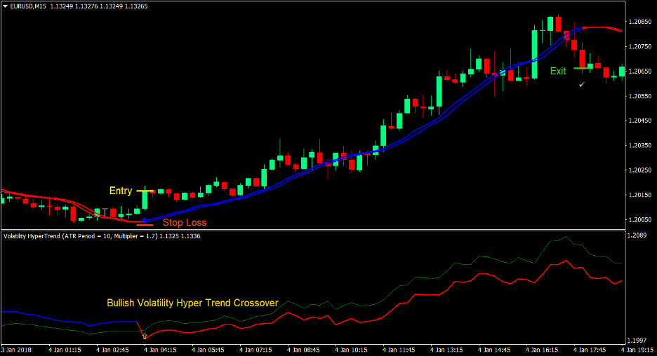 Momentum Hyper Trend Forex Trading Strategy 2