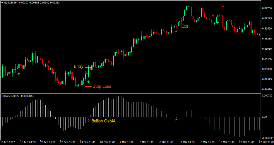 Moving Average Oscillator Signal Forex Trading Strategy 1