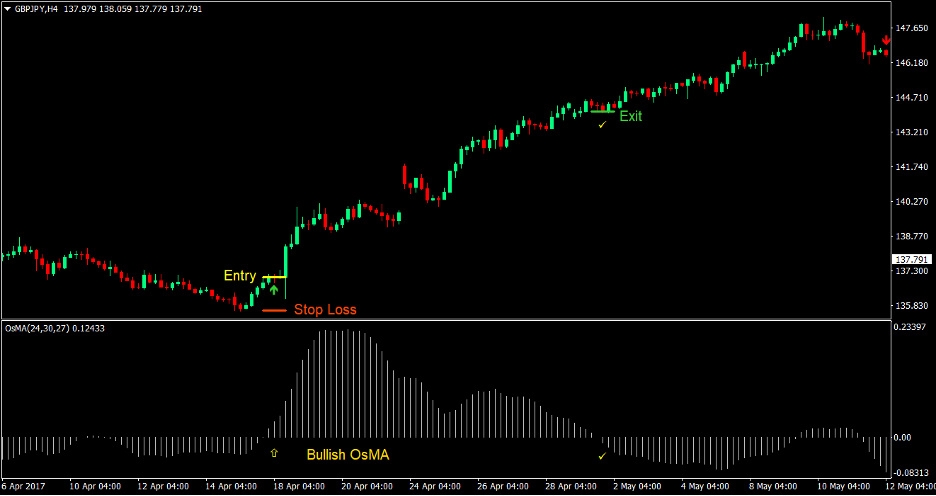 Moving Average Oscillator Signal Forex Trading Strategy 2