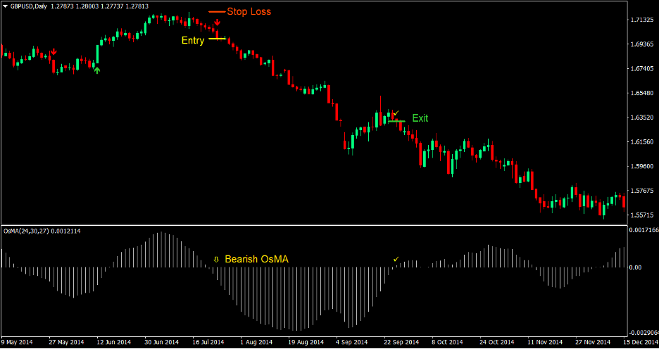 Moving Average Oscillator Signal Forex Trading Strategy 3
