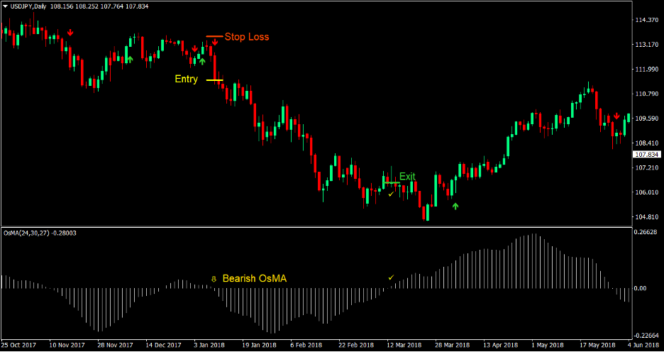 Moving Average Oscillator Signal Forex Trading Strategy 4