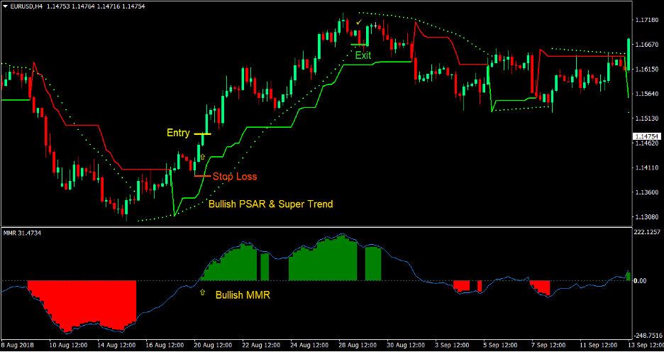 PSAR Supertrend Forex Trading Strategy 1
