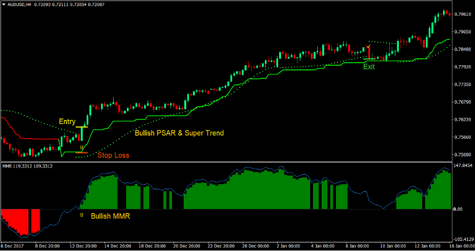 PSAR Supertrend Forex Trading Strategy 2