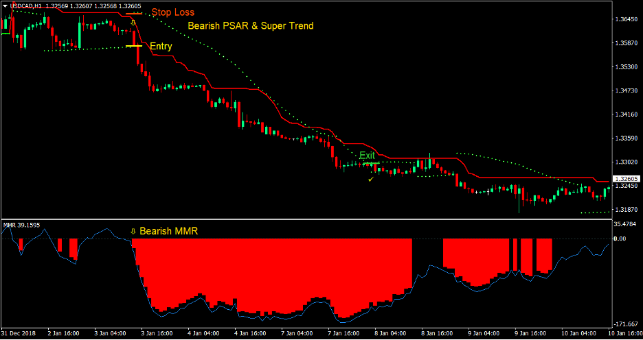 PSAR Supertrend Forex Trading Strategy 4