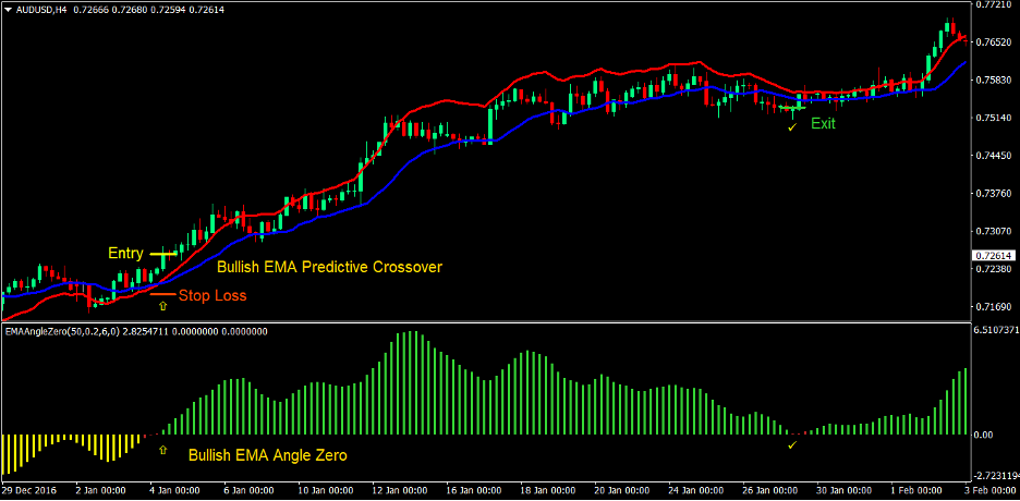 Predictive Moving Average Angle Forex Trading Strategy 1