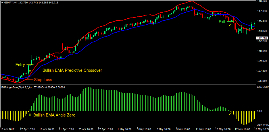 Predictive Moving Average Angle Forex Trading Strategy 2