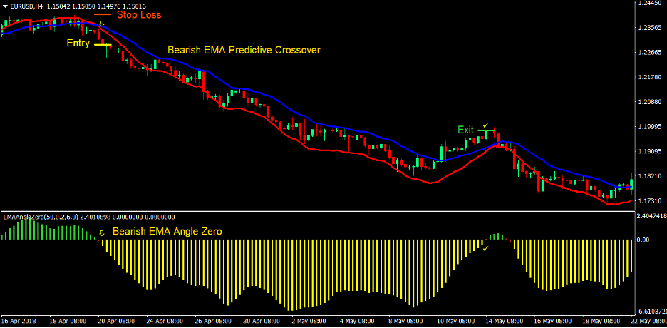 Predictive Moving Average Angle Forex Trading Strategy 3