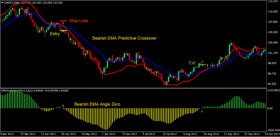 Predictive Moving Average Angle Forex Trading Strategy 4