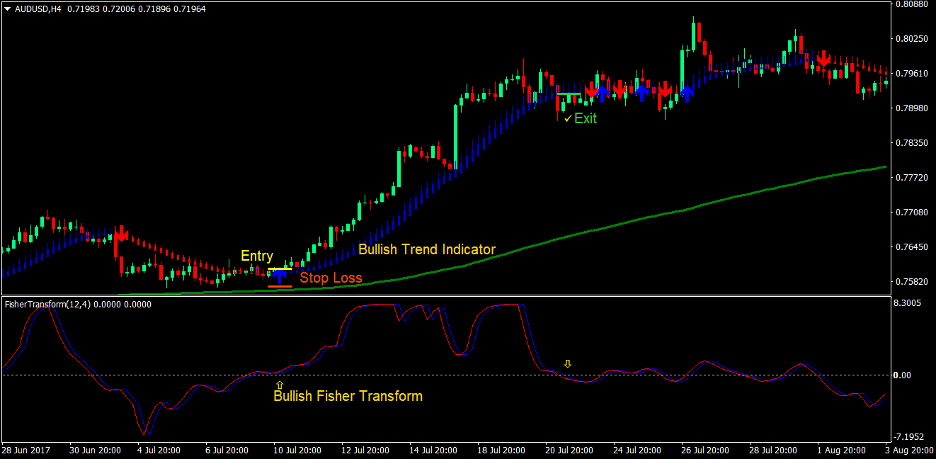Trend Indicator Signals Forex Trading Strategy 2