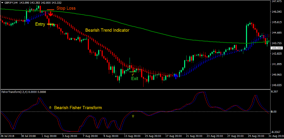 Trend Indicator Signals Forex Trading Strategy 3