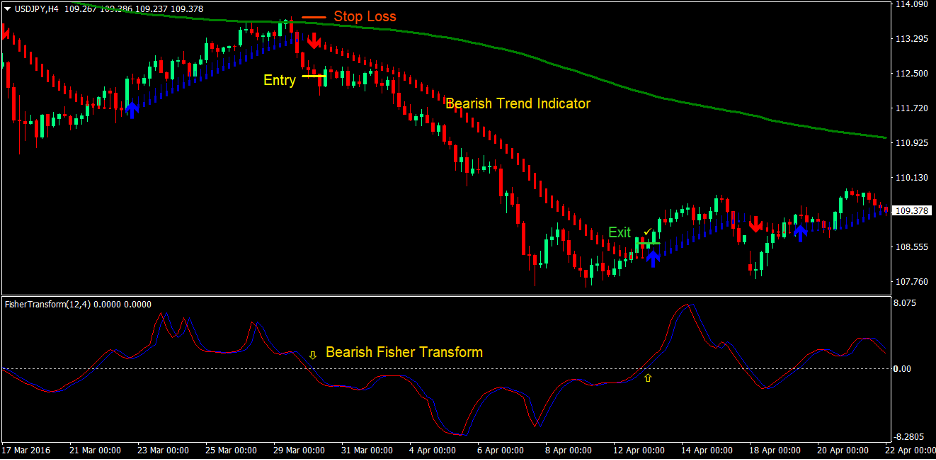 Trend Indicator Signals Forex Trading Strategy 4