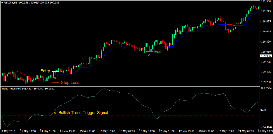 Trend Trigger Magic Forex Trading Strategy 1