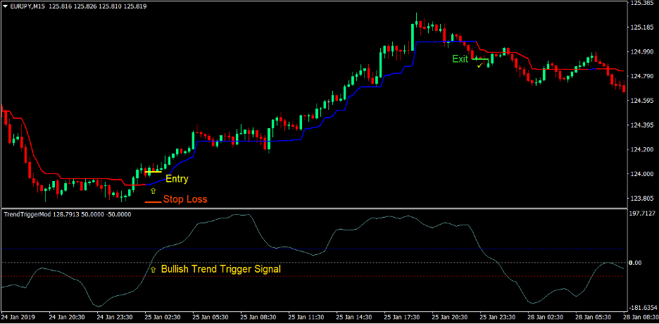 Trend Trigger Magic Forex Trading Strategy 2