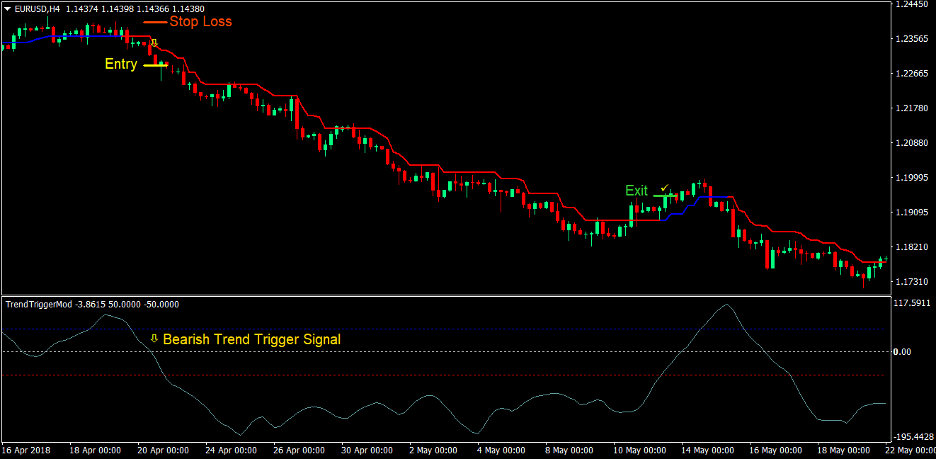 Trend Trigger Magic Forex Trading Strategy 3