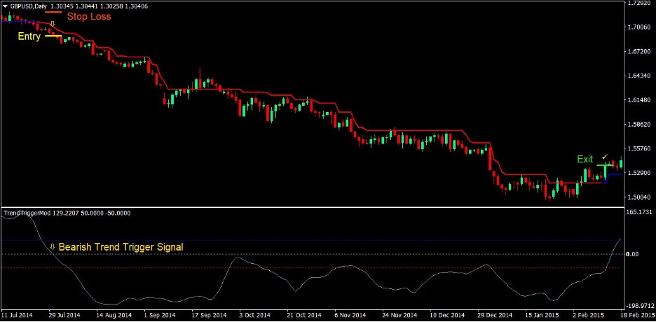 Trend Trigger Magic Forex Trading Strategy 4