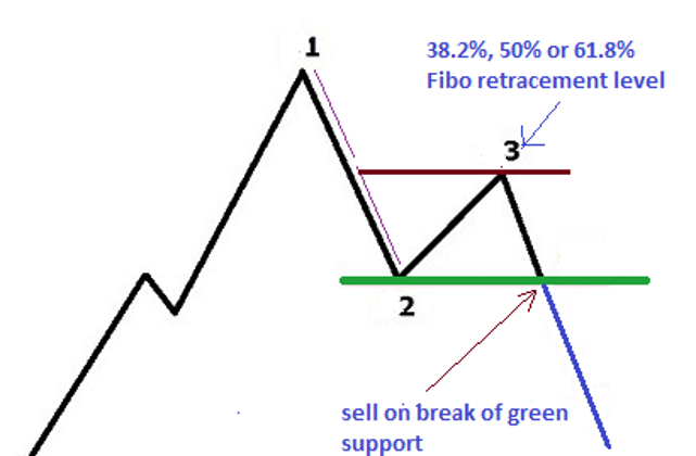 1-2-3 Mô hình Fibonacci Breakout Forex Chiến lược kinh doanh - MT5 1