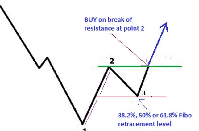 1-2-3 Mønster Fibonacci Breakout Forex Handelsstrategi - kr. 2