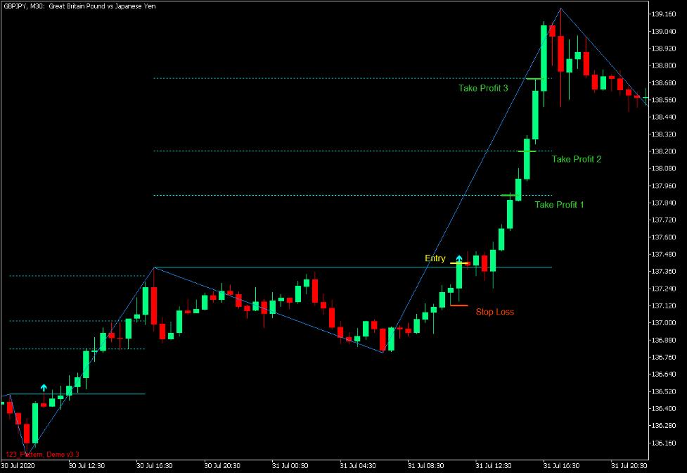 1-2-3 Pattern Fibonacci Breakout Forex Trading Strategy - MT5 3