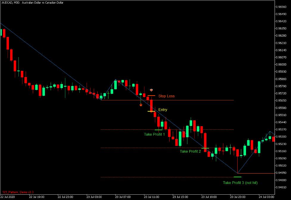 1-2-3 Mønster Fibonacci Breakout Forex Handelsstrategi - kr. 4
