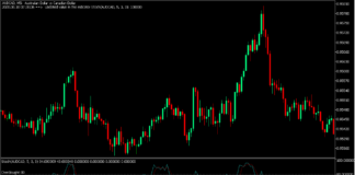 100 SMA Mean Reversal Bounce Forex Day Trading Strategy - MT5 2