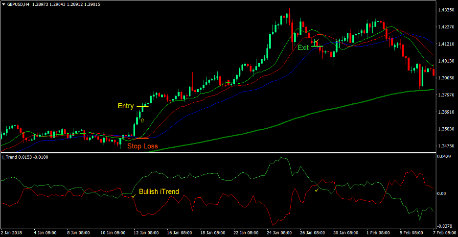 Alligator Trend Strategy Trading Forex 1