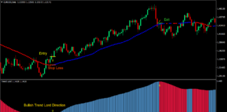 Average Directional Breakout Forex Trading Strategy 1