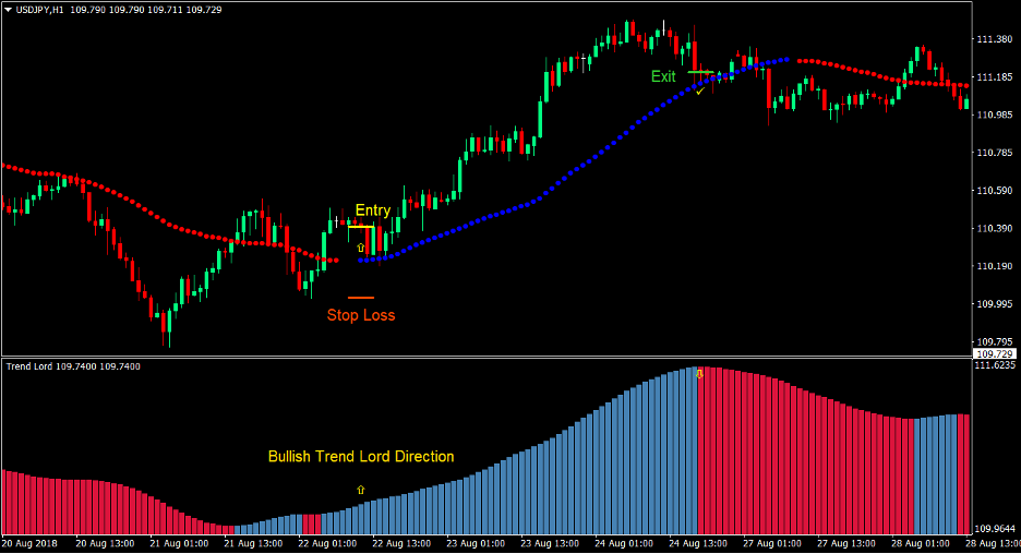 Average Directional Breakout Forex Trading Strategy 2
