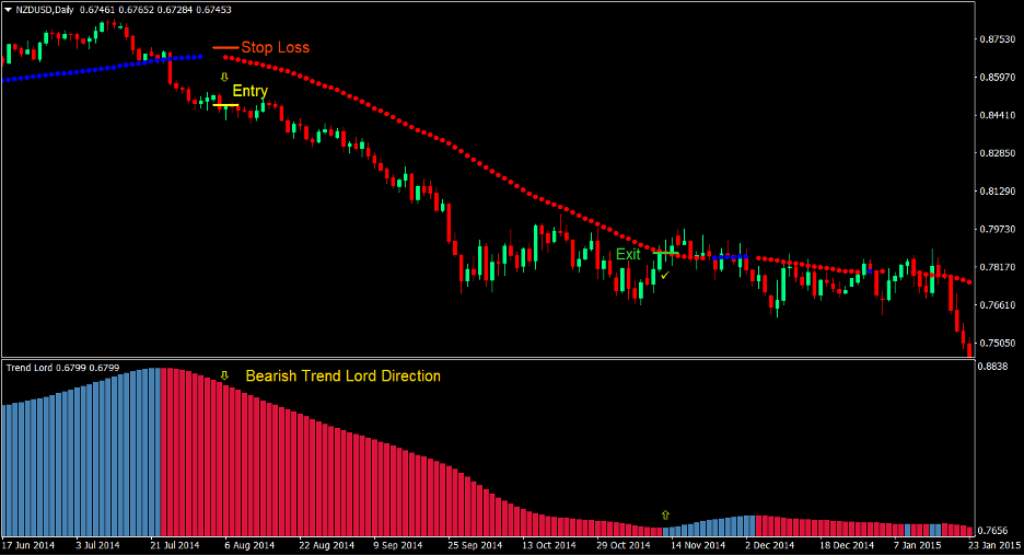 Average Directional Breakout Forex Trading Strategy 4