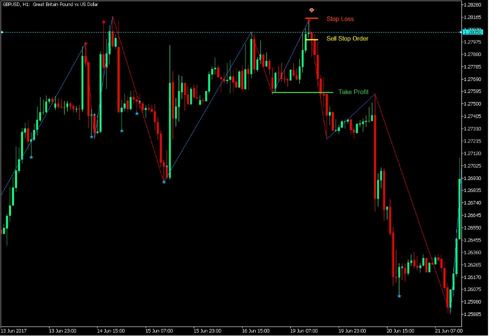 Bearish Zigzag Pin Bar Bounce Setup