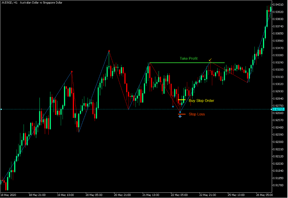 Bullish Zigzag Pin Bar Bounce Setup