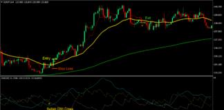 Directional Tenkan Cross Forex Trading Strategy 1