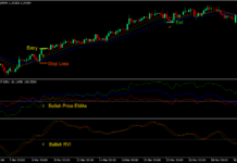 Gator Vigor Forex Trading Strategy 1