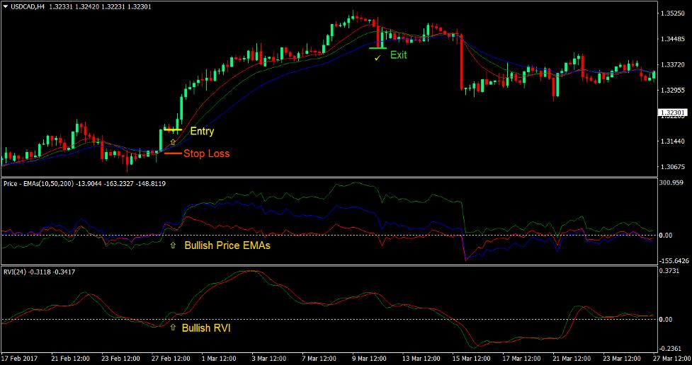 Gator Vigor Forex Trading-Strategie 2