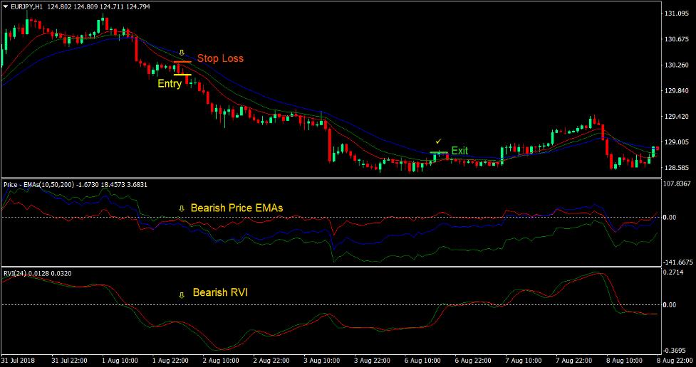 Gator Vigor Forex Trading-Strategie 3