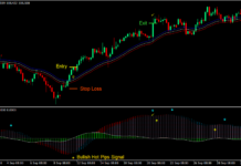 Hot Pips Envelopes Forex Trading Strategy 1