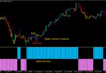 Ichimoku Cross Forex Trading Strategy 1
