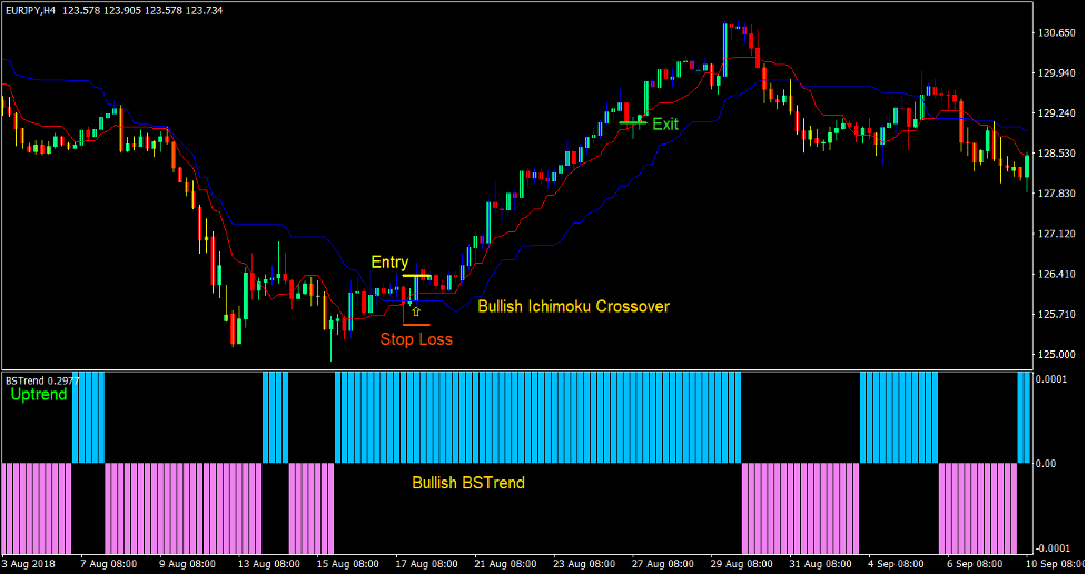 Ichimoku Cross Forex Trading Strategia 1