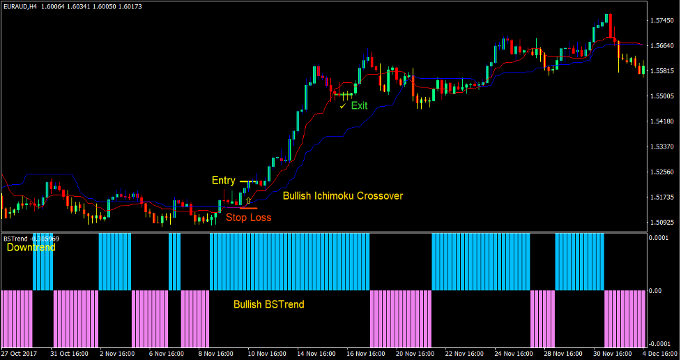 Ichimoku Cross Forex Trading Strategia 2
