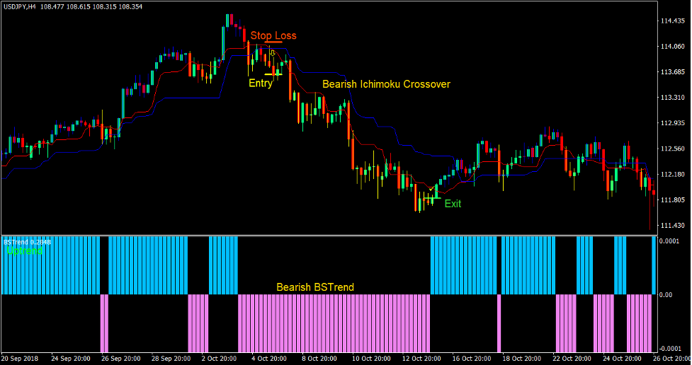 Ichimoku Cross Forex Trading Strategia 3
