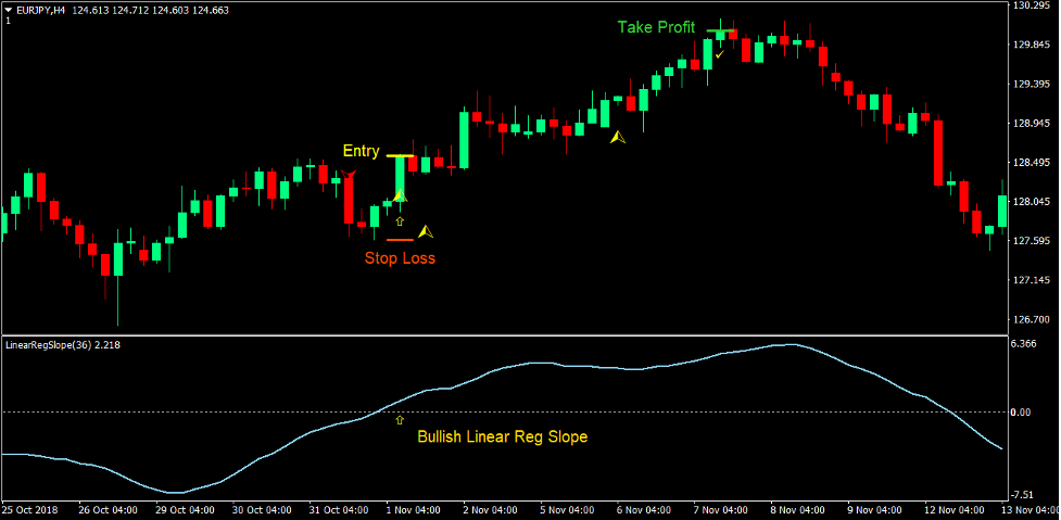 Klanny Slope Trend Forex Trading Strategy 1
