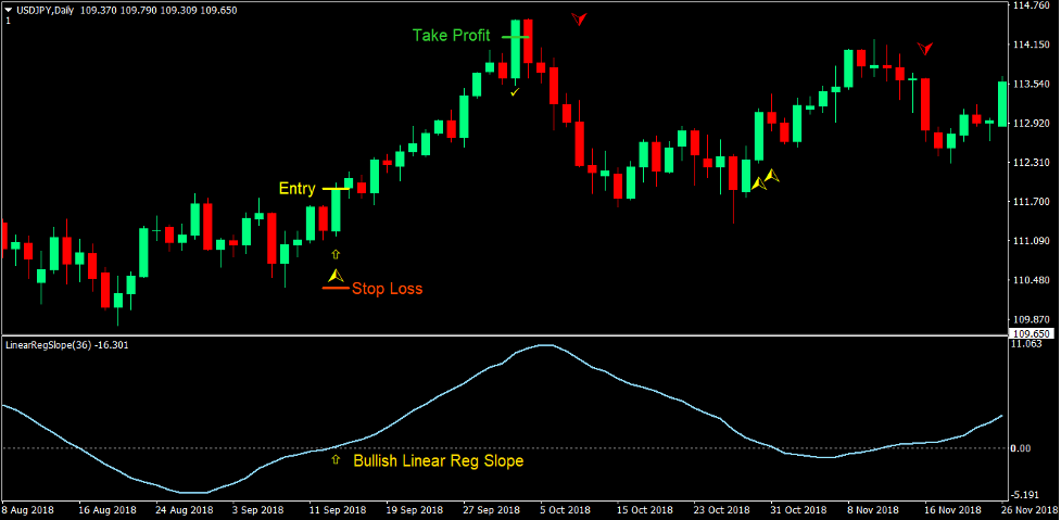 Klanny Slope Trend Estrategia de Forex Trading 2