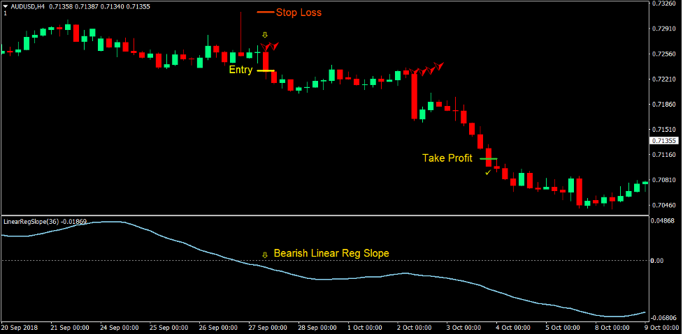 Klanny Slope Trend Forex Trading Strategy 3