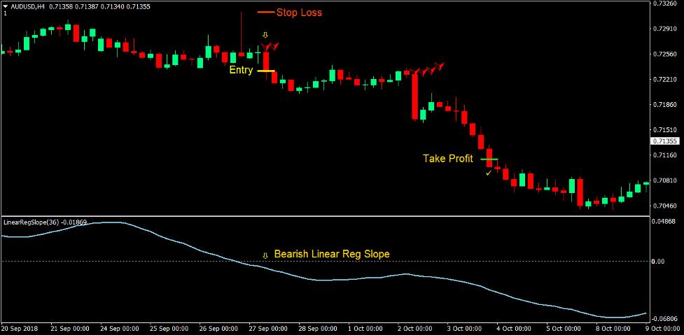 Klanny Slope Trend Estrategia de Forex Trading 3